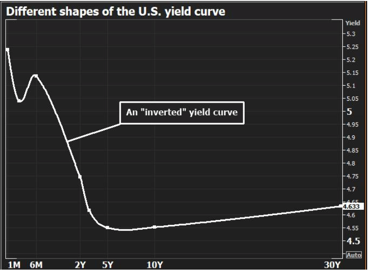 An example of an inverted yield curve