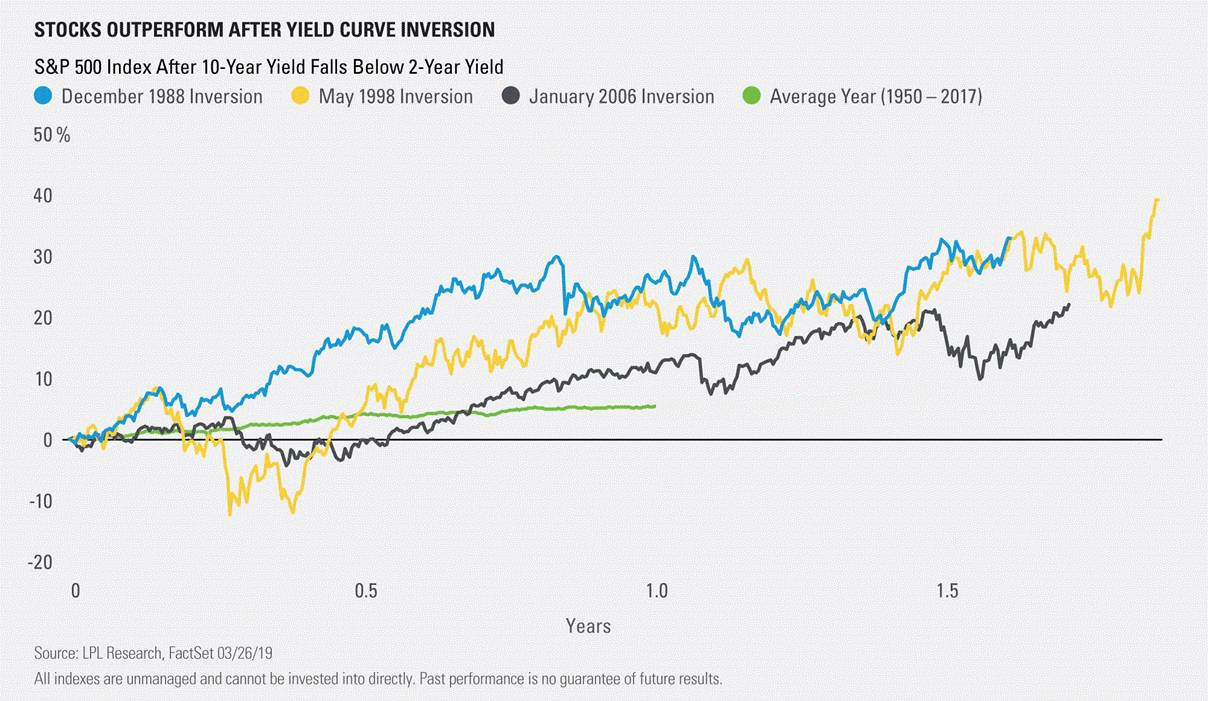 Stock performance after yield curve inversion