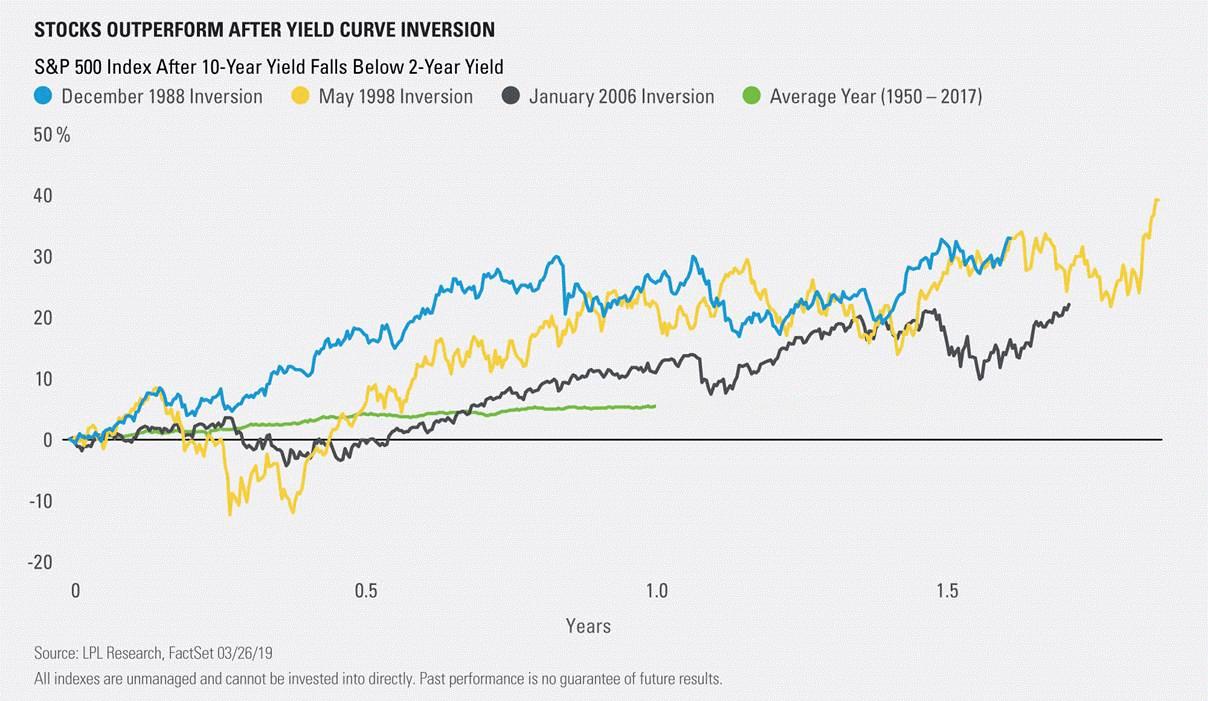 акции и обърната крива на доходността
