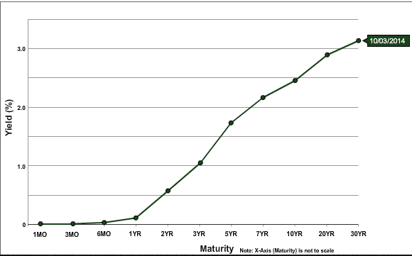 A normal yield curve