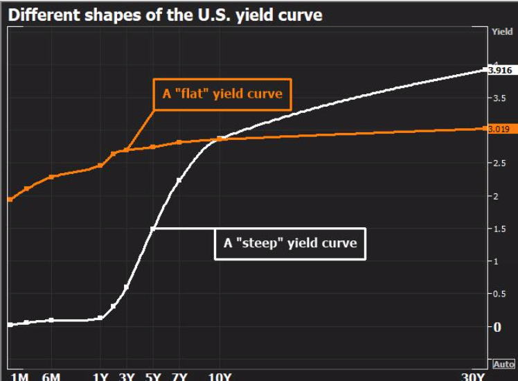 Different yield curves