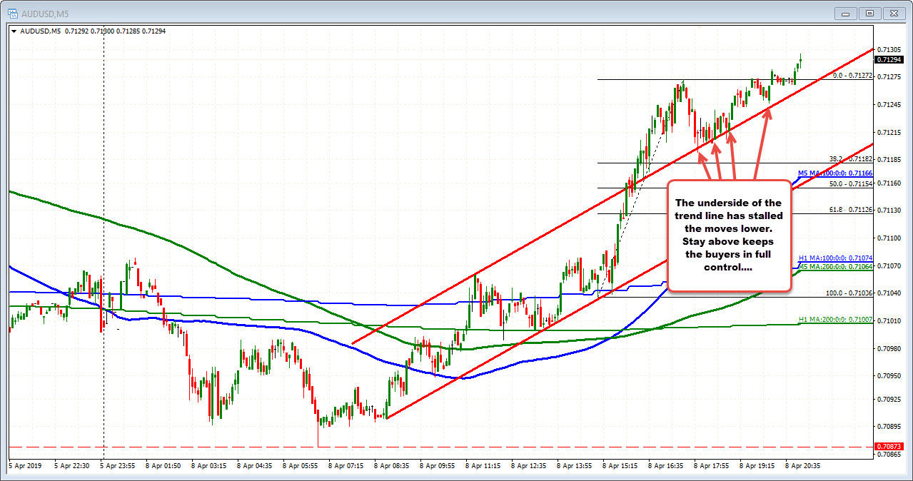 AUDUSD has been tracking the trend line...