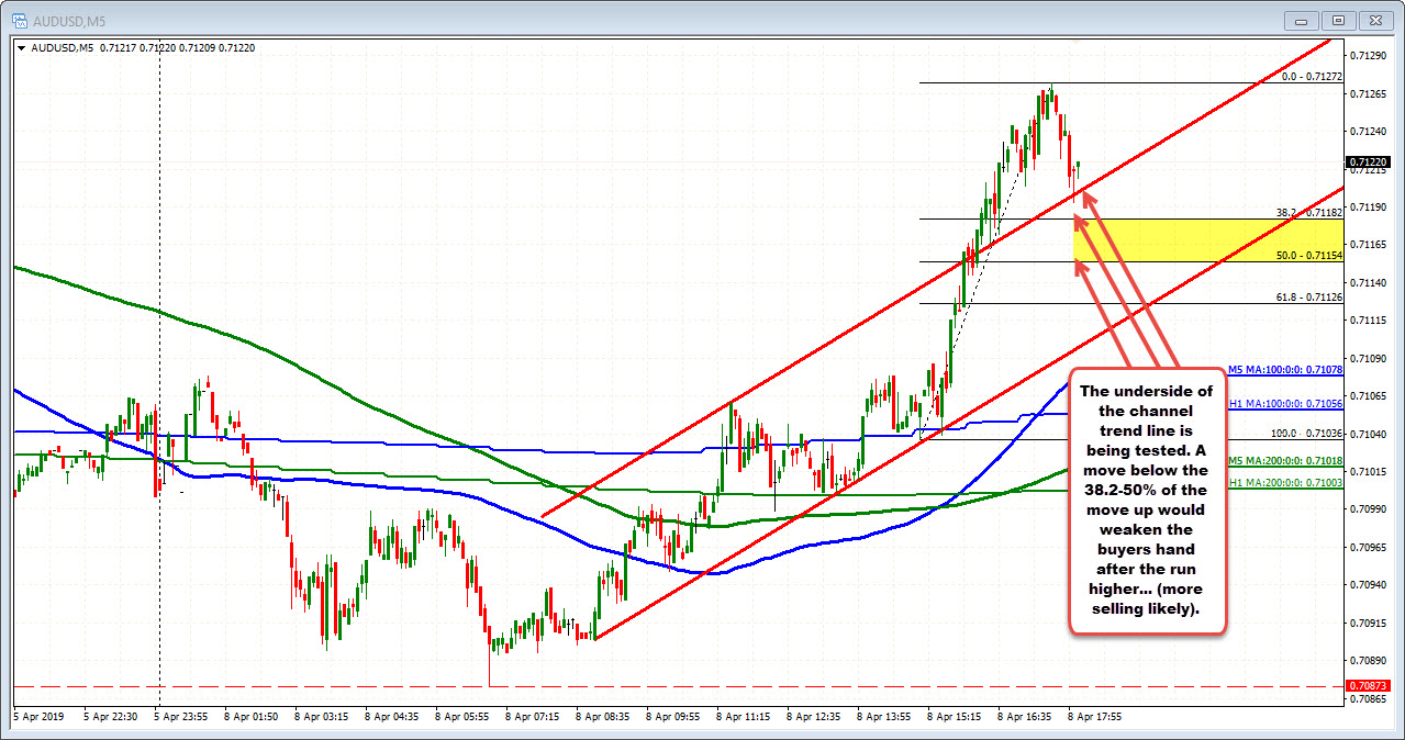 AUDUSD corrects to intraday support