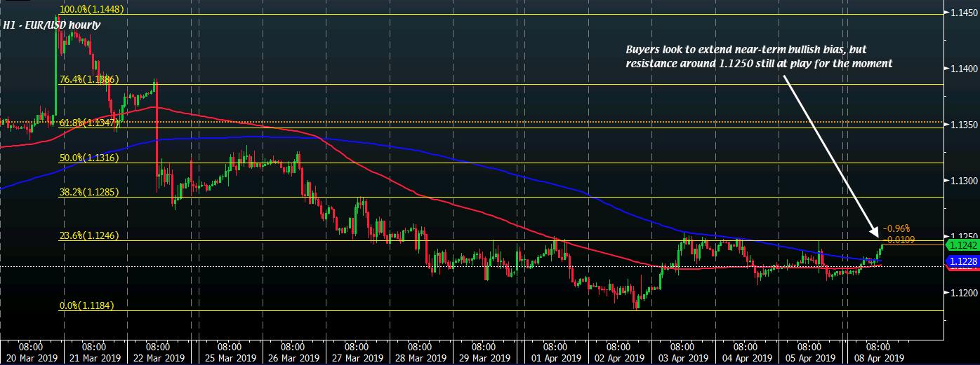 EUR/USD H1 08-04