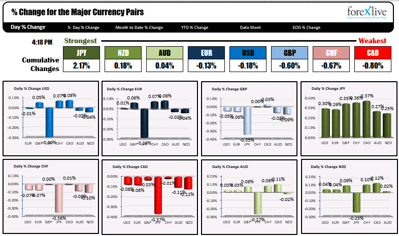 The JPY was the strongest and the CAD the weakest today.