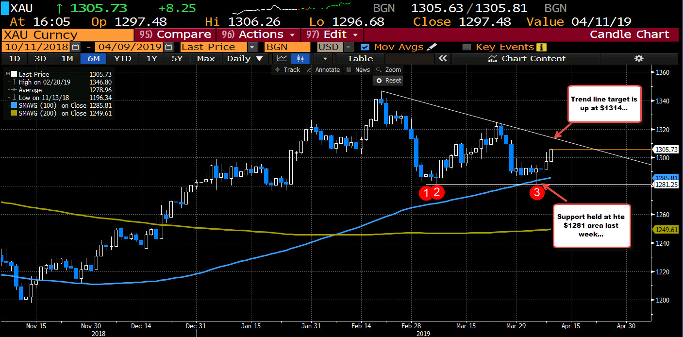 Gold on the daily chart targets $1314 trend line