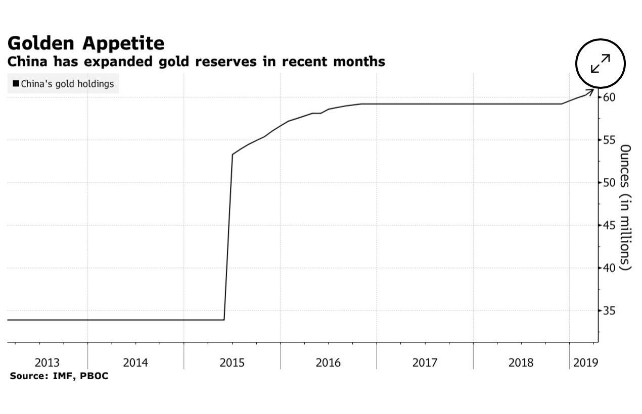 Gold to go, via Reuters