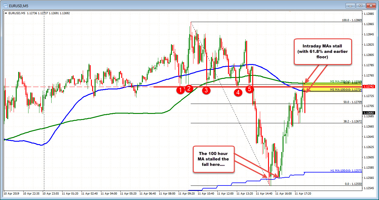 EURUSD tests 100 and 200 bar MA and swing levels from earlier in the day