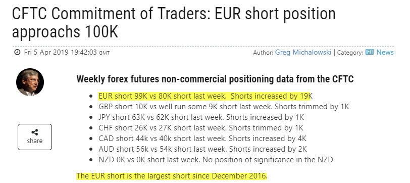 The most recent commitment of traders shows EUR shorts at highest level since Dec 2016