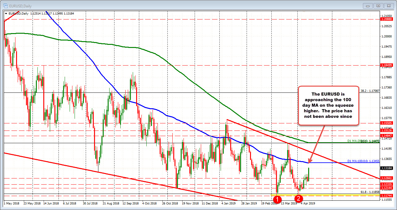 EURUSD on the daily is approaching the 100 day MA