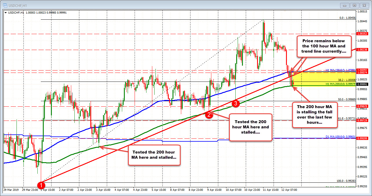100 and 200 hour MA, trend line and 38.2% retracement on the hourly chart tested