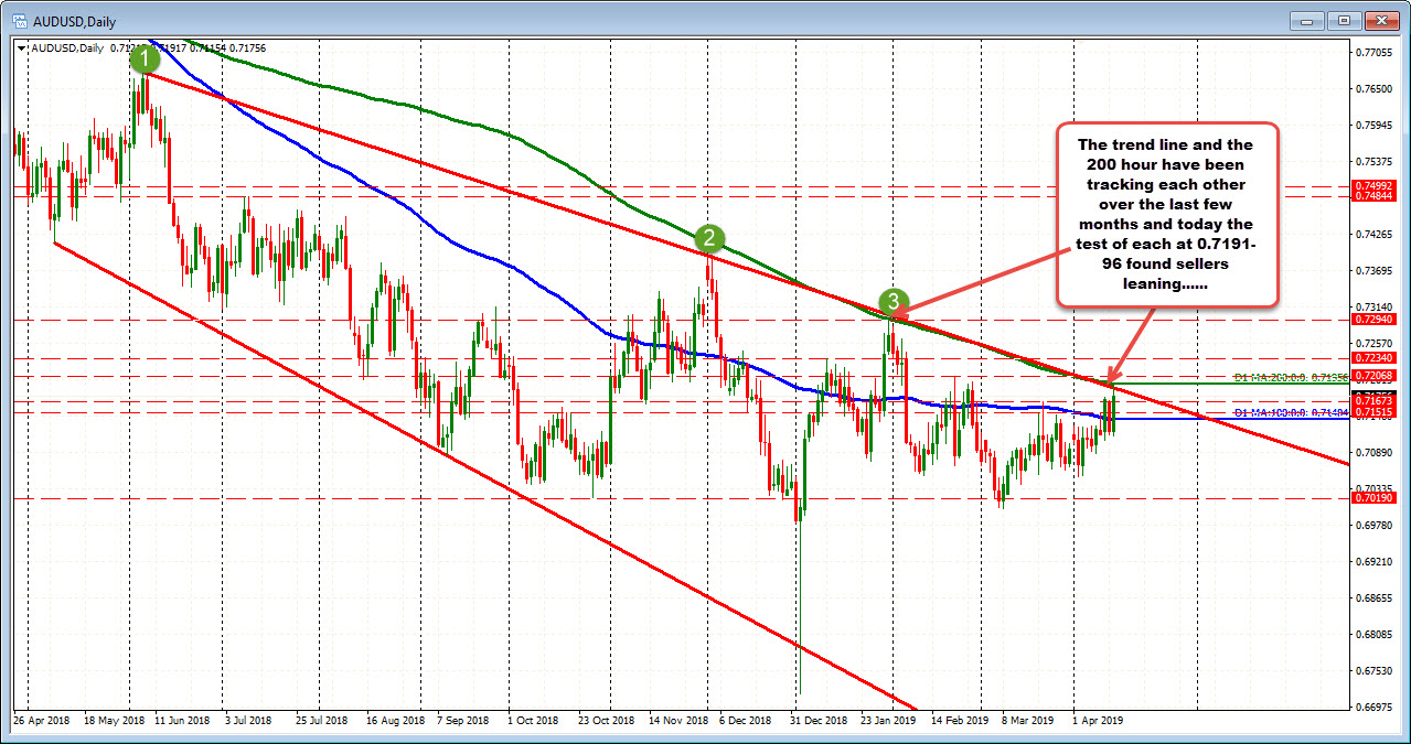 AUDUSD trend line at 0.7191. 200 day MA at 0.71956.