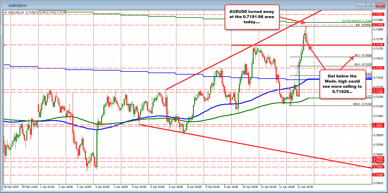 The AUDUSD is testing the Wednesday high.