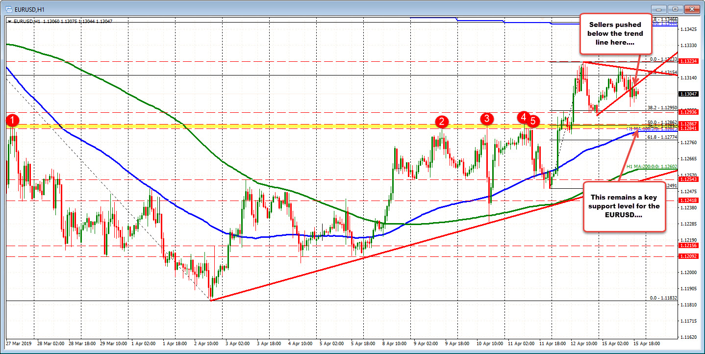 EURUSD moved below a trend lne but is waffling in a narrow trading range