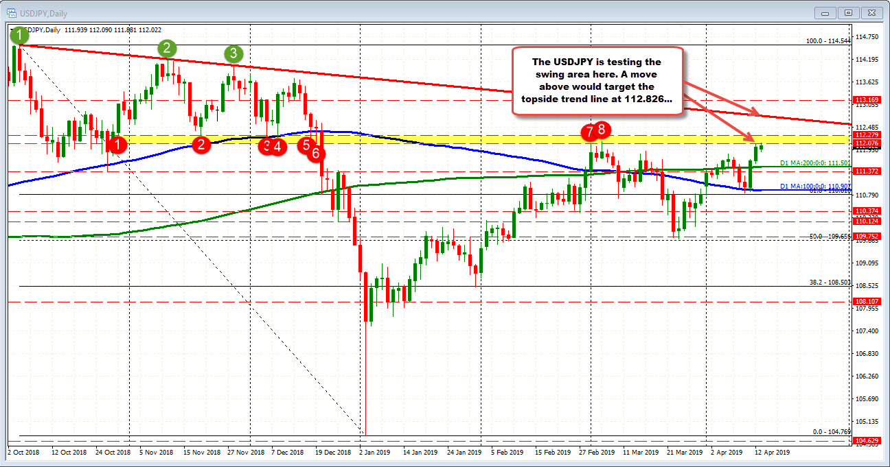 The USDJPY on the daily trades near key swing area.