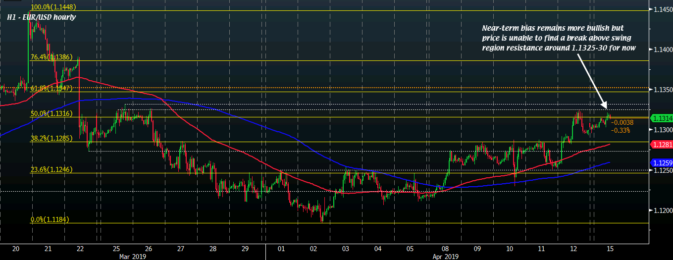 EUR/USD holds above the 1.13 handle amid quiet markets, what's next?