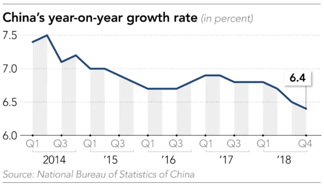 January to March economic growth data coming up from China on Wednesday 17 April 2019.
