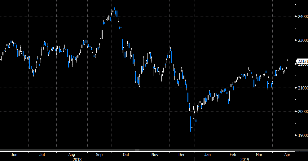 Benchmark Japan index Nikkei 225 opening the new week with a trip higher.