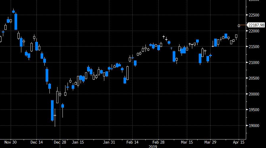 japan nikkei stok market index high #d15 April 2019