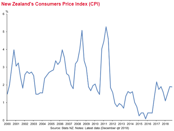 Q1 inflation data is due from NZ on Wednesday 17 April 2019, local.