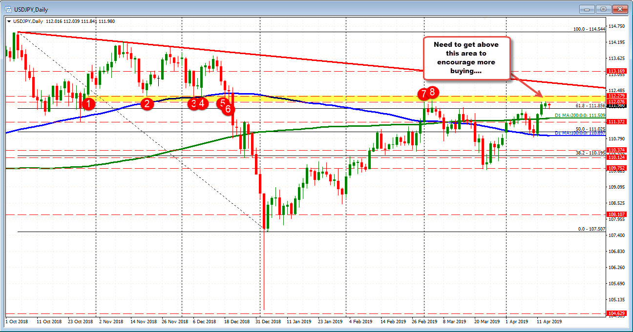 USDJPY on the daily chart has overhead resistance to get above.