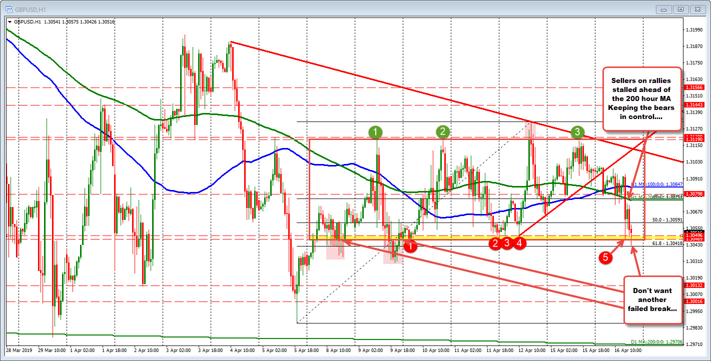 Stayed below the 200 hour MA but failed break in the GBPUSD being eyed