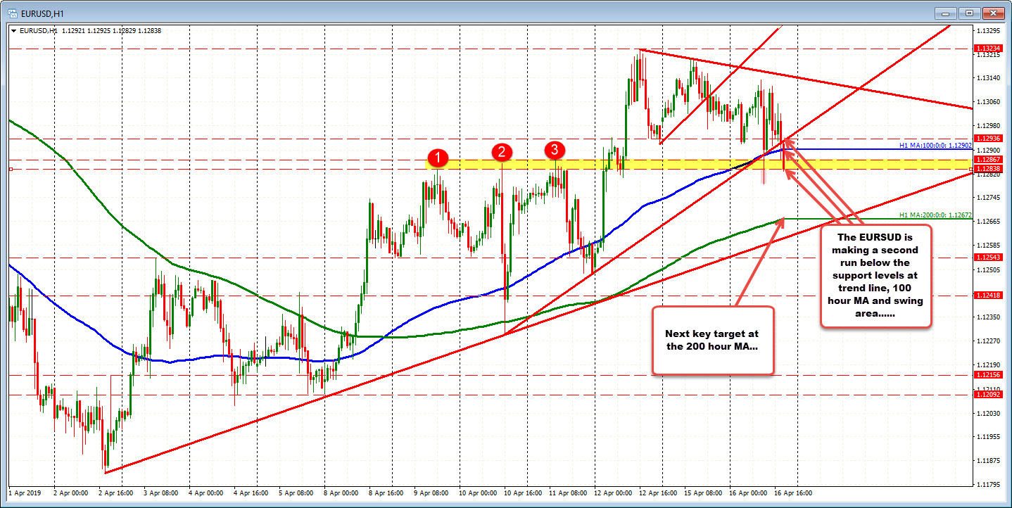 EURUSD makes a second run below support levels today