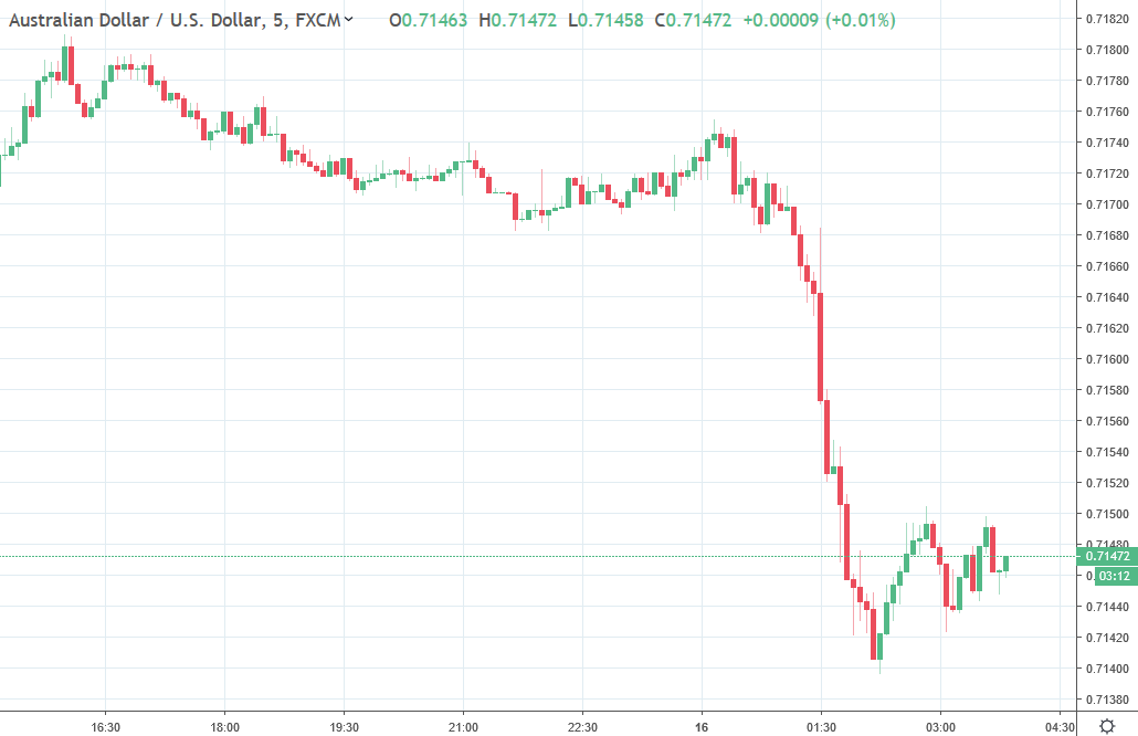 ForexLive Asia FX news wrap: AUD chart lower following RBA Minutes