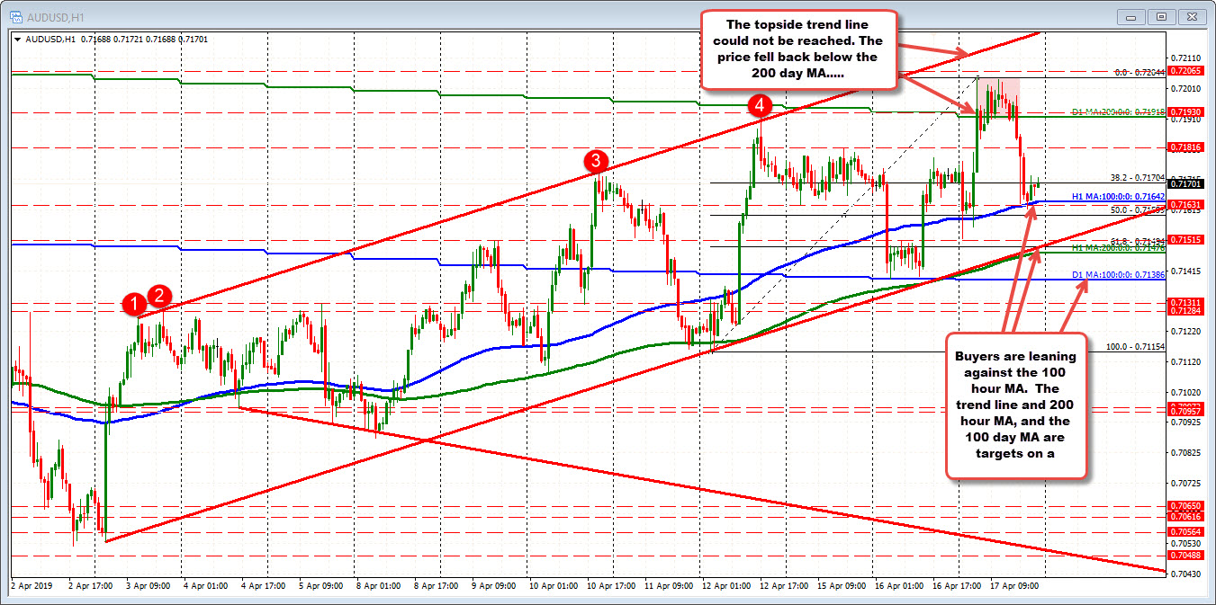 AUDUSD need to hold the 100 hour MA to keep the bullish bias in the new day.