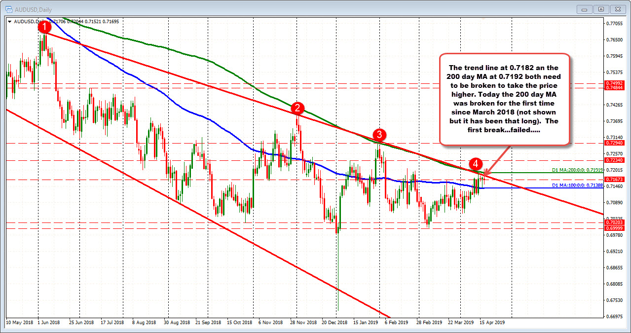AUSDUSD on the daily chart got above trend line and the 200 day MA but it failed.