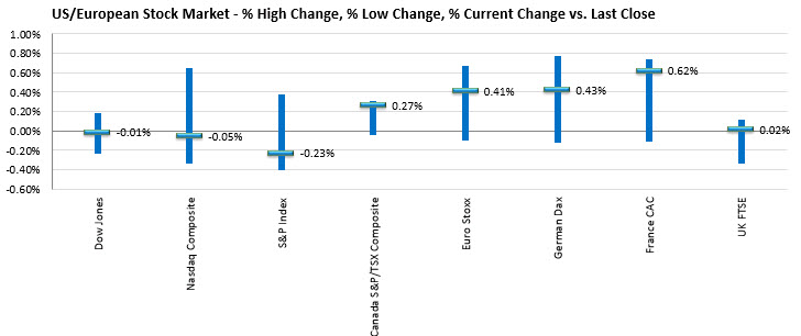 The ranges and changes of major stock indices in North America and Europe