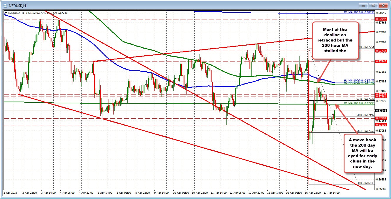 The NZDUSD on the hourly chart stalled at the 200 hour MA