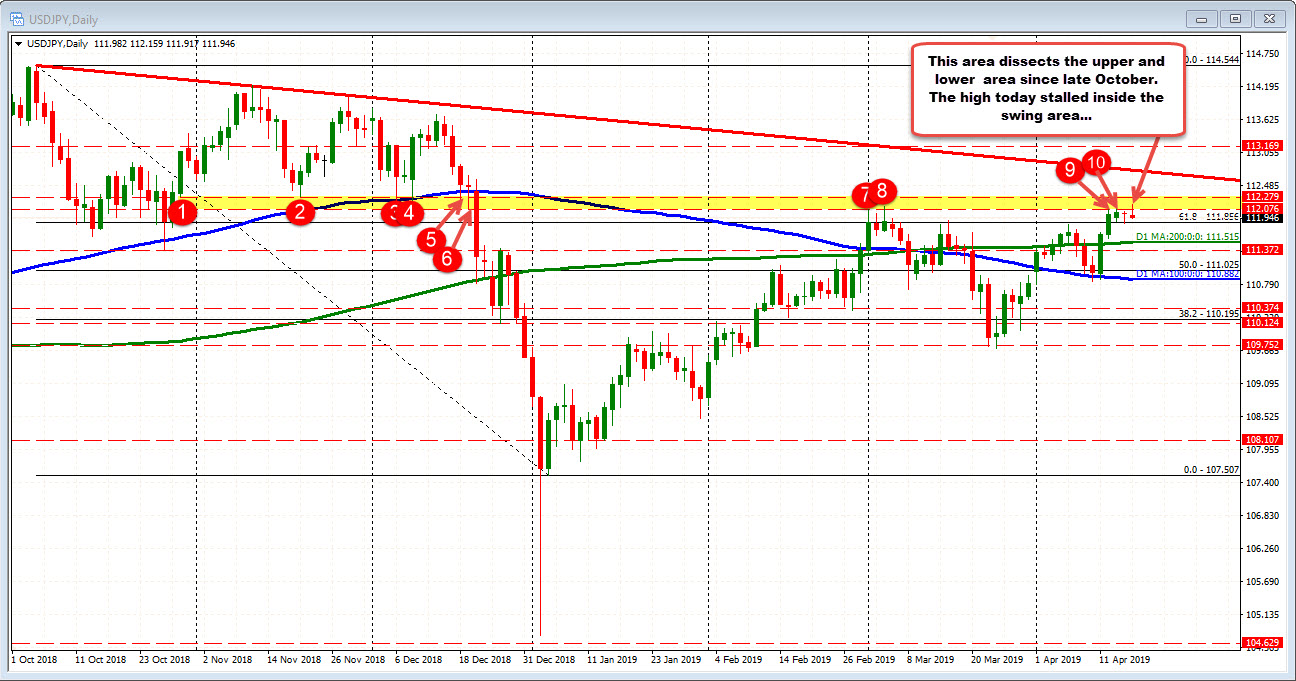 The USDJPY on the daily stallled in the swing area again