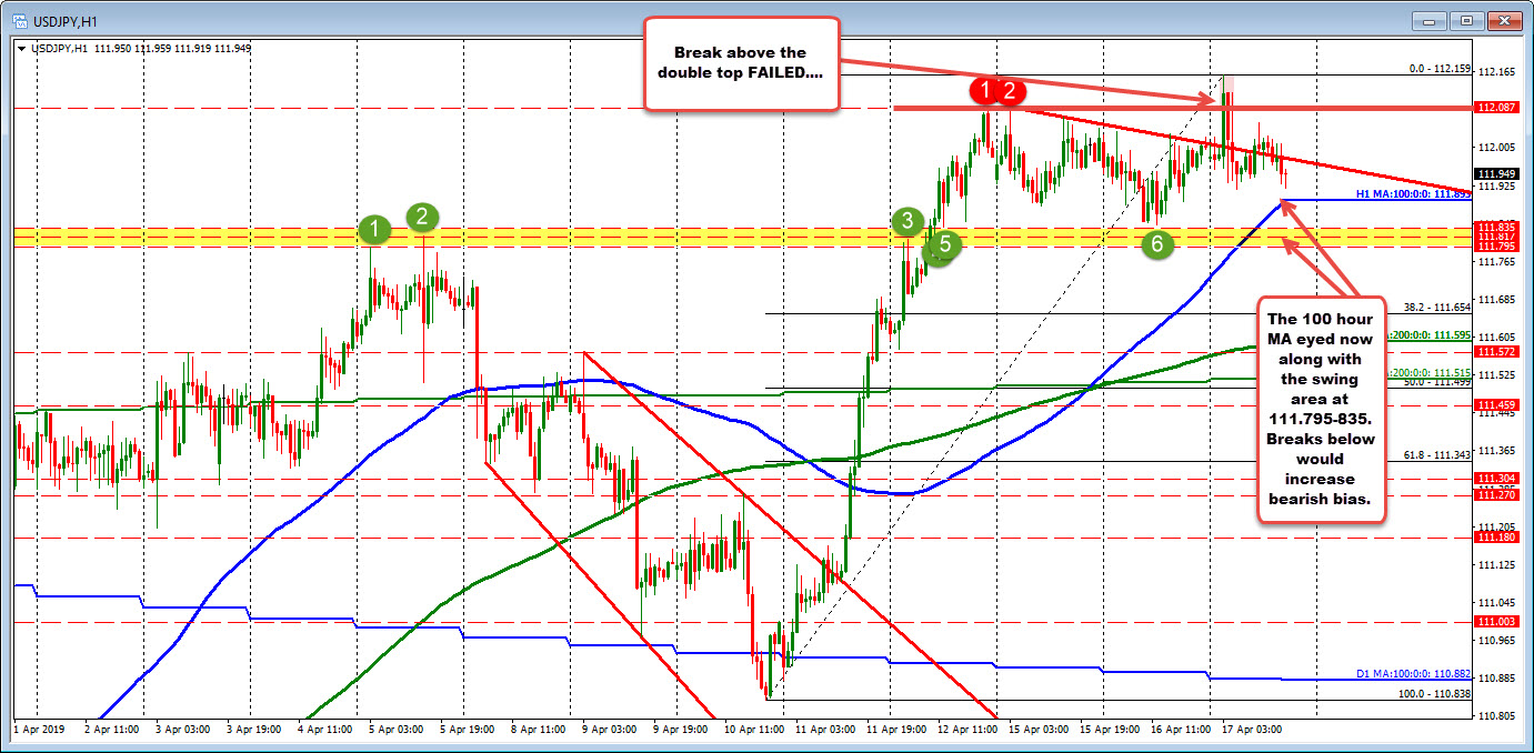 The chop has allowed the USDJPY 100 hour MA to catch up to the price.  Decision time.