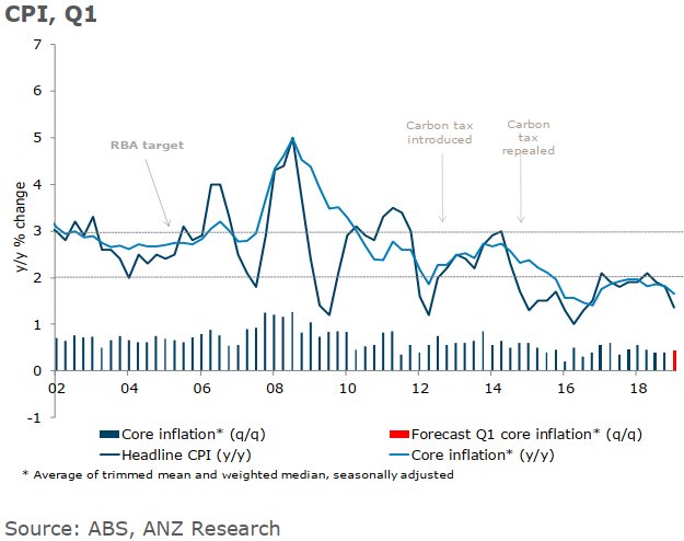 Official inflation data due from Australia on this week, for Q1 2019.