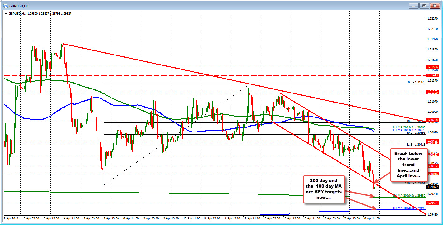 GBPUSD below channel trend line and approaches the 200 day MA