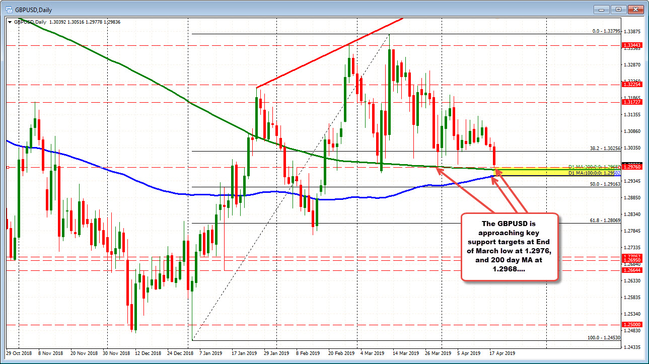 GBPUSD tests end of March low