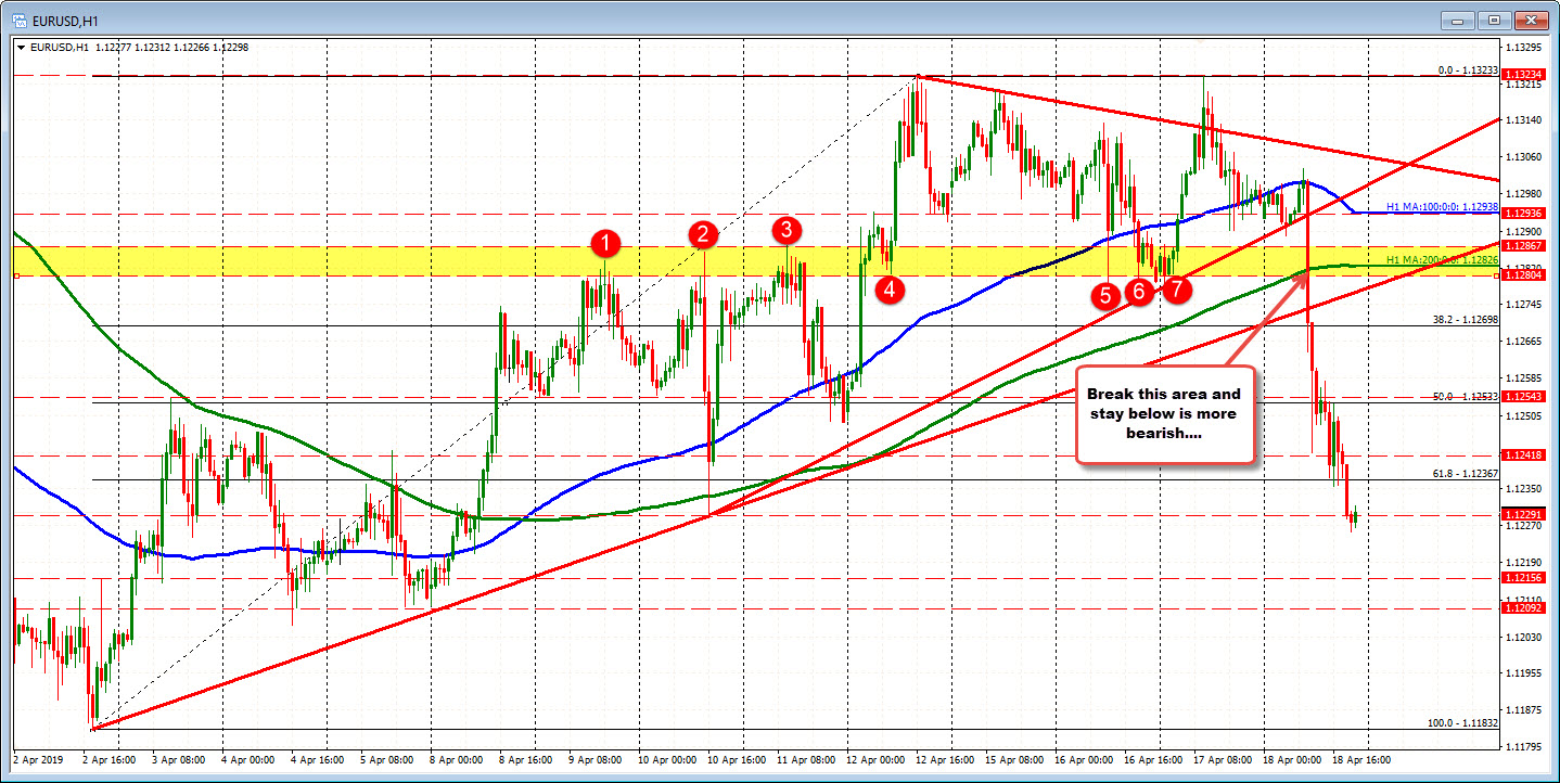 The EURUSD hourly chart