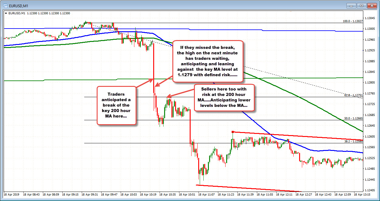 The EURUSD minute chart