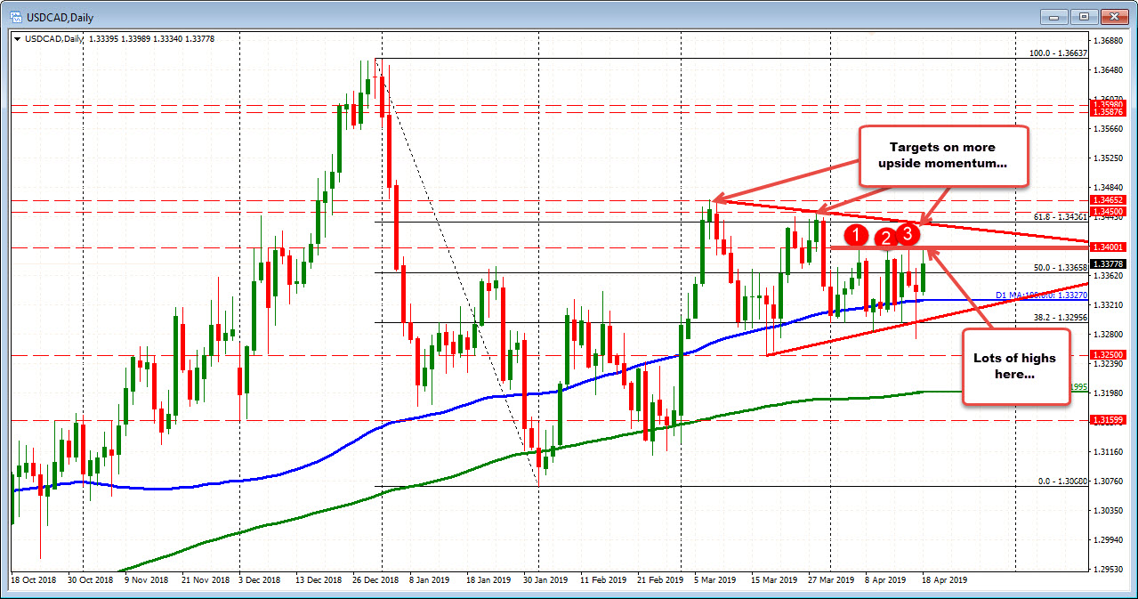 USDCAD On the daily is testing the topside ceiling. Other levels above.