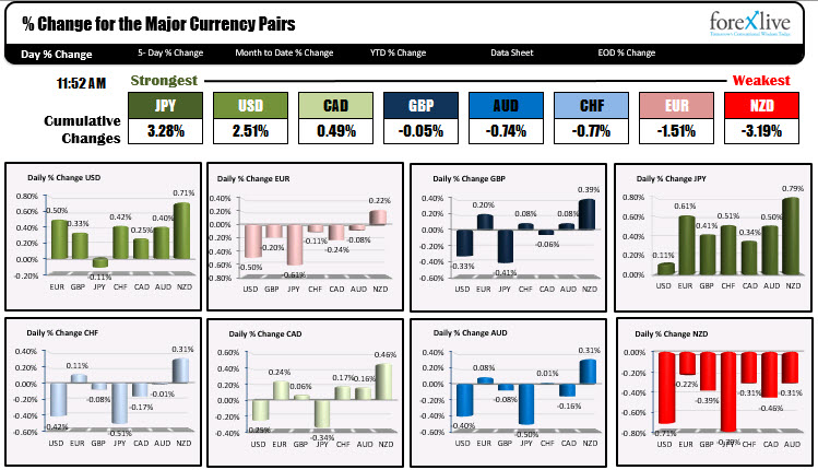 The JPY is the strongest while the NZD is the weakest.