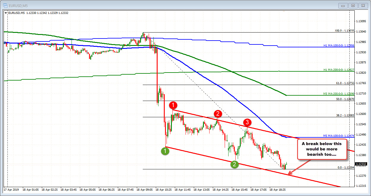 EURUSD on the 5 minute remains below the 100 bar MA.