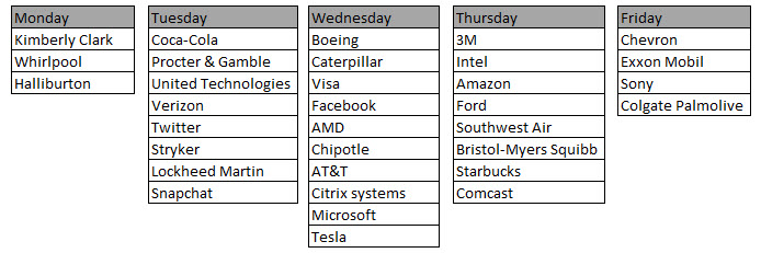 Earnings this week.