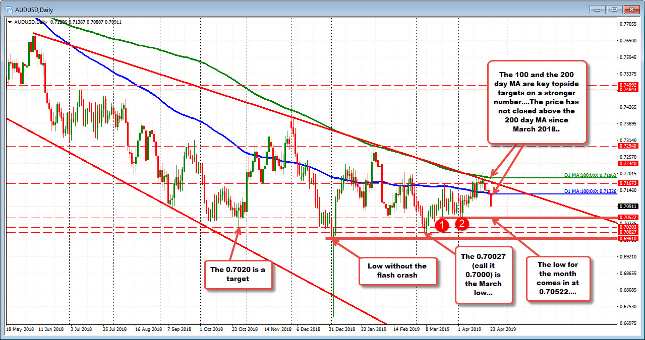 AUDUSD on the daily chart remains below the 100 and 200 day MA