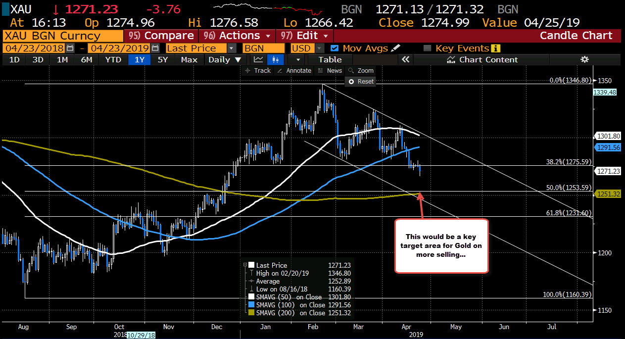 Gold on the daily has a key target area at $1251-53 area.
