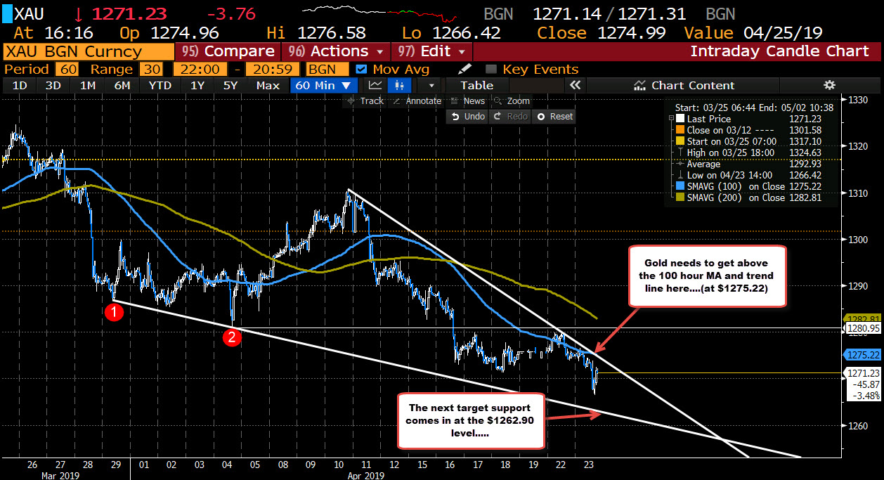 Gold on the hourly is below trend line and 100 hour MA