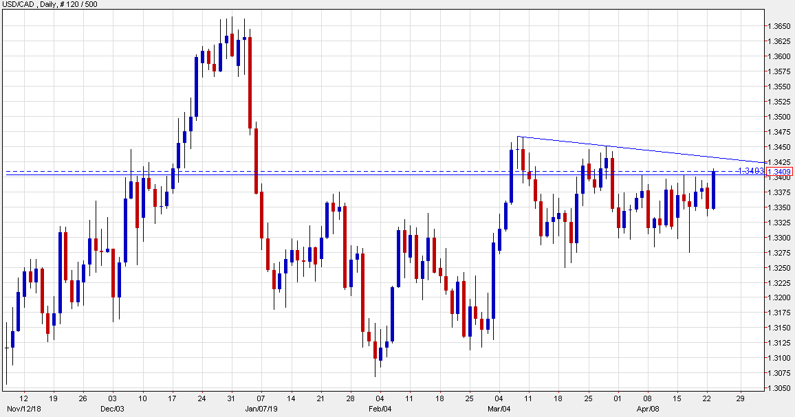 USD/CAD rises to highest since March 28
