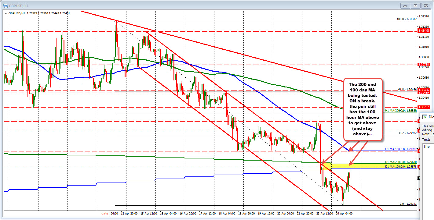 GBPUSD on the hourly chart tests 100 and 200 day MA lines