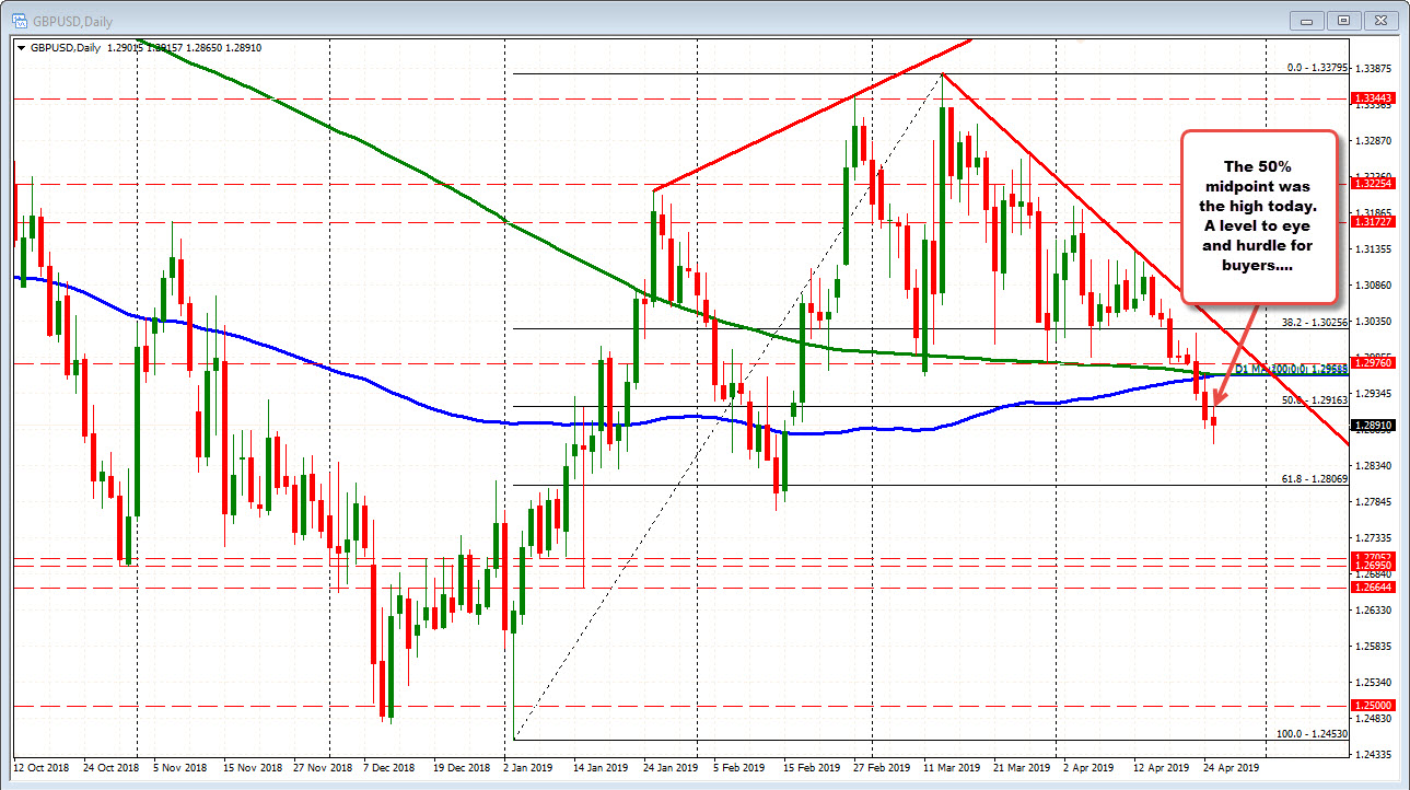 GBPUSD on the daily chart has the 50% at 1.29163 level