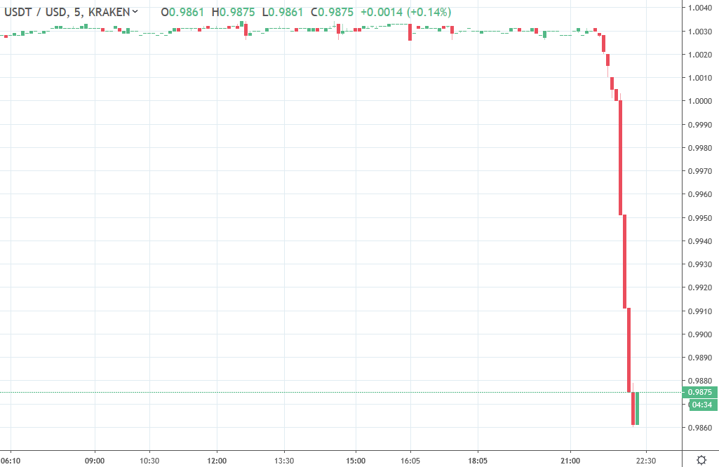 cryptocurrency price tether USDT drop 26 April 2019